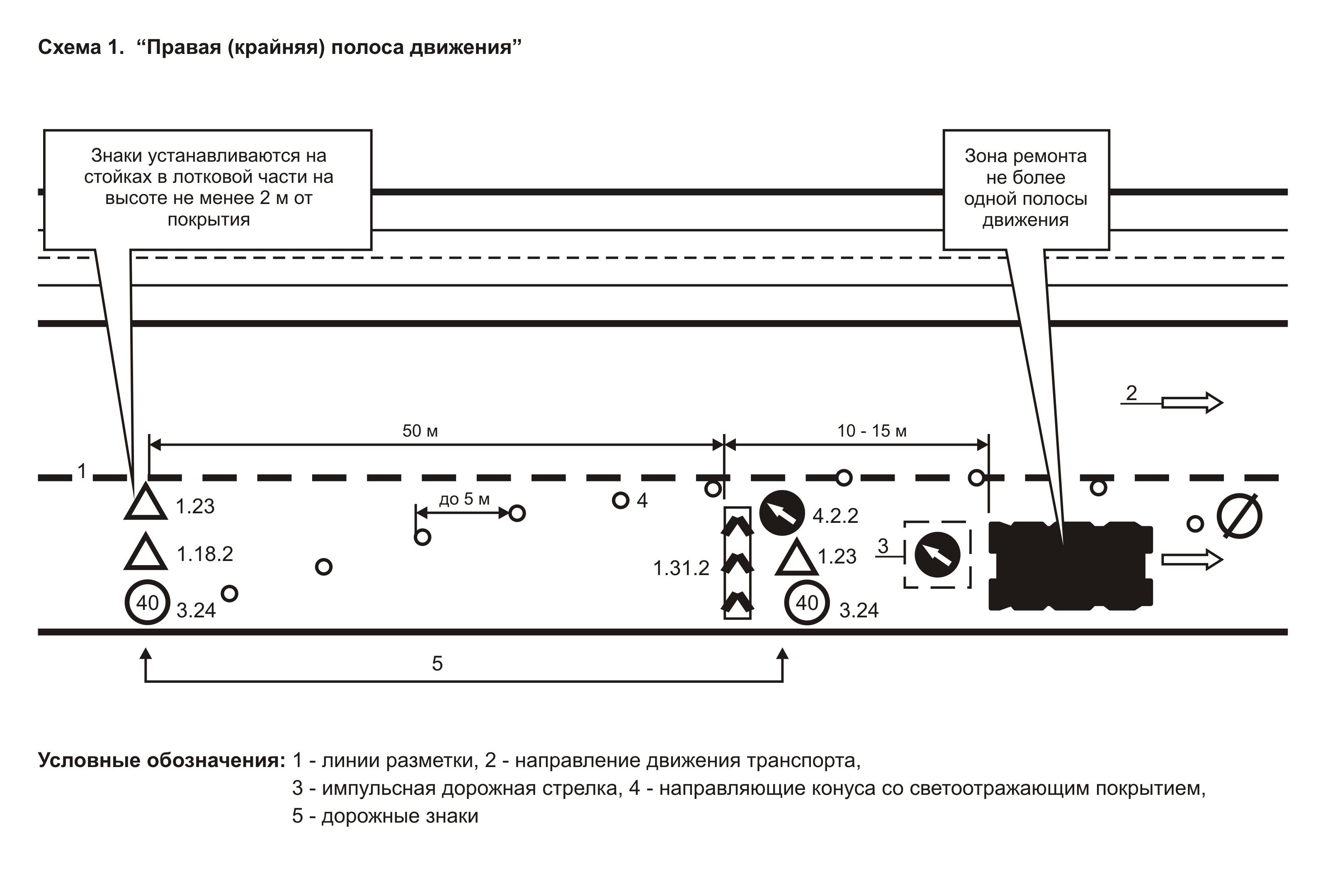 схема расстановки знаков при производстве работ